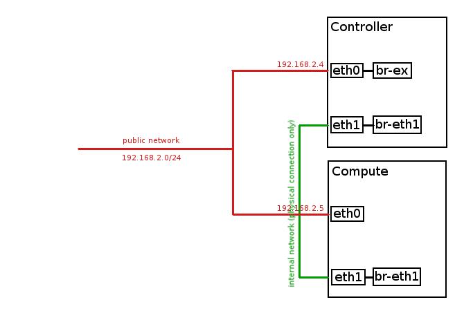 openstack_diagram