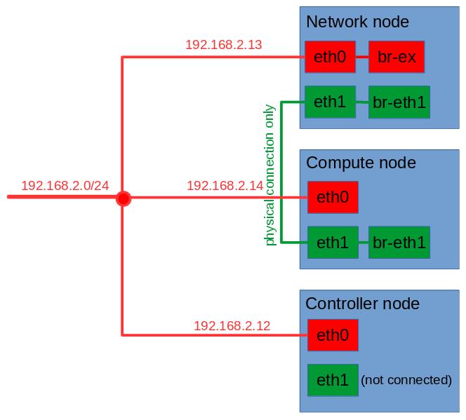 install openstack on 3 nodes